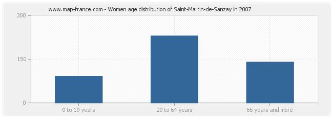 Women age distribution of Saint-Martin-de-Sanzay in 2007