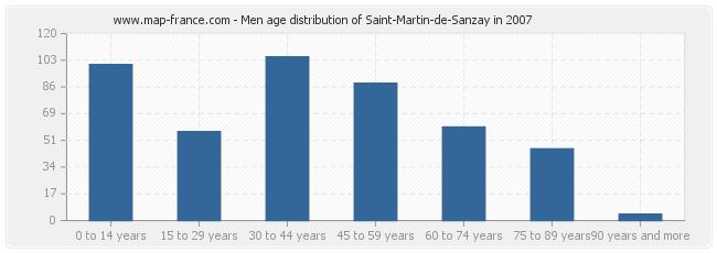 Men age distribution of Saint-Martin-de-Sanzay in 2007