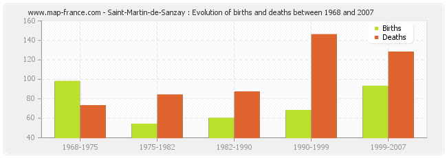 Saint-Martin-de-Sanzay : Evolution of births and deaths between 1968 and 2007