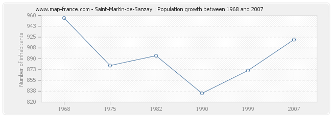 Population Saint-Martin-de-Sanzay