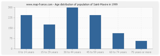 Age distribution of population of Saint-Maxire in 1999