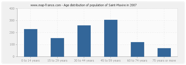 Age distribution of population of Saint-Maxire in 2007