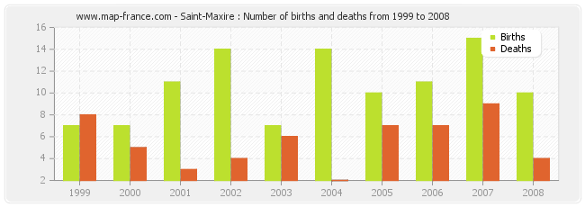 Saint-Maxire : Number of births and deaths from 1999 to 2008