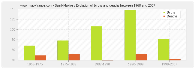 Saint-Maxire : Evolution of births and deaths between 1968 and 2007