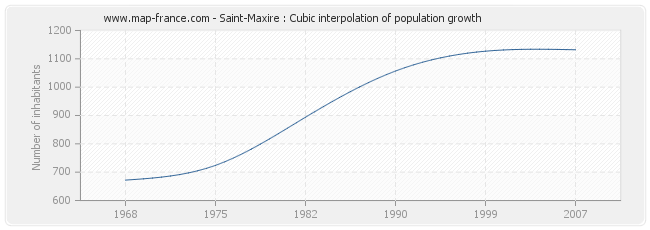 Saint-Maxire : Cubic interpolation of population growth