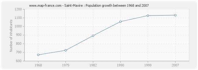 Population Saint-Maxire