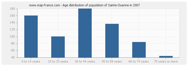 Age distribution of population of Sainte-Ouenne in 2007