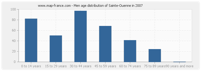 Men age distribution of Sainte-Ouenne in 2007