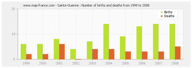 Sainte-Ouenne : Number of births and deaths from 1999 to 2008