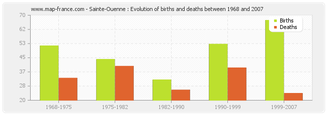 Sainte-Ouenne : Evolution of births and deaths between 1968 and 2007