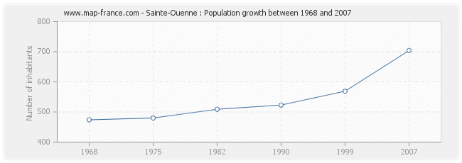 Population Sainte-Ouenne