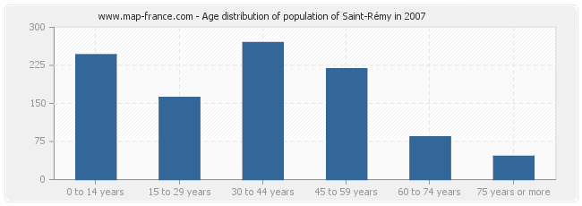Age distribution of population of Saint-Rémy in 2007