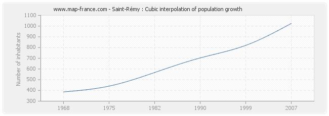 Saint-Rémy : Cubic interpolation of population growth