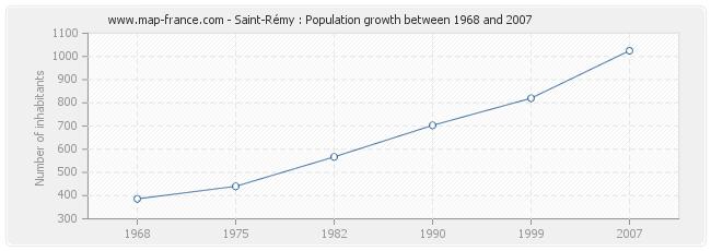 Population Saint-Rémy