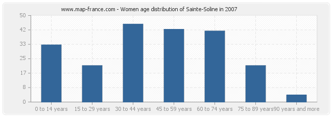 Women age distribution of Sainte-Soline in 2007