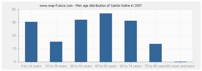Men age distribution of Sainte-Soline in 2007
