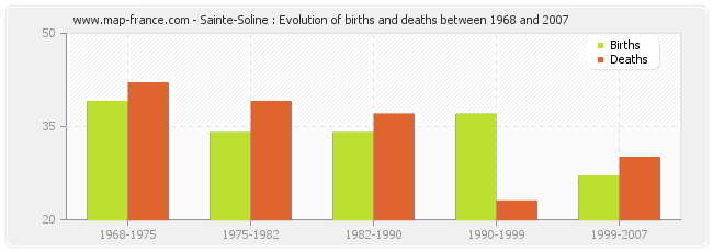 Sainte-Soline : Evolution of births and deaths between 1968 and 2007