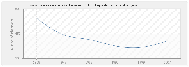 Sainte-Soline : Cubic interpolation of population growth