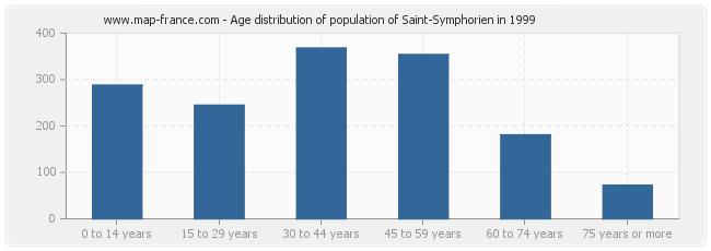 Age distribution of population of Saint-Symphorien in 1999