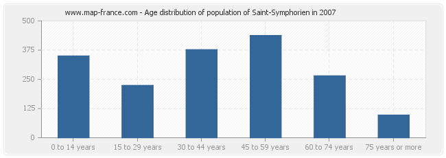 Age distribution of population of Saint-Symphorien in 2007