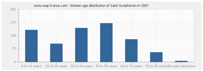 Women age distribution of Saint-Symphorien in 2007