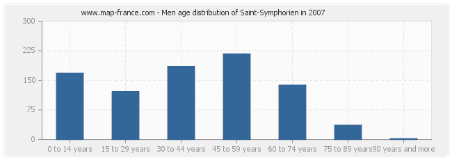 Men age distribution of Saint-Symphorien in 2007