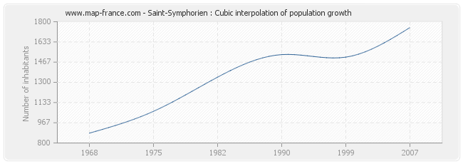 Saint-Symphorien : Cubic interpolation of population growth
