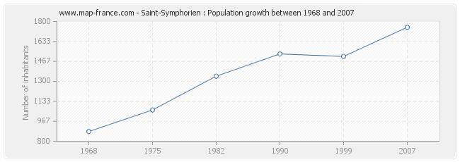 Population Saint-Symphorien