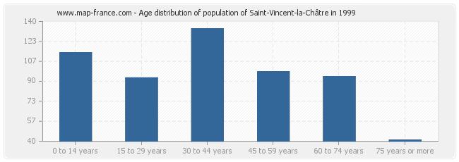 Age distribution of population of Saint-Vincent-la-Châtre in 1999