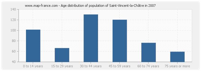 Age distribution of population of Saint-Vincent-la-Châtre in 2007