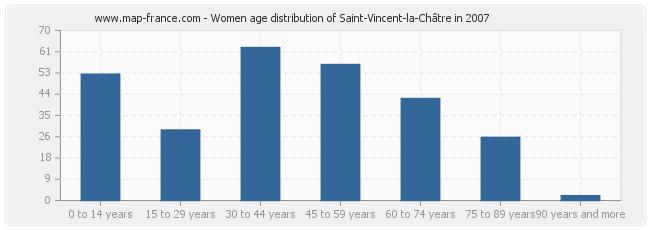 Women age distribution of Saint-Vincent-la-Châtre in 2007