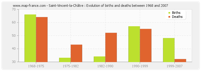 Saint-Vincent-la-Châtre : Evolution of births and deaths between 1968 and 2007