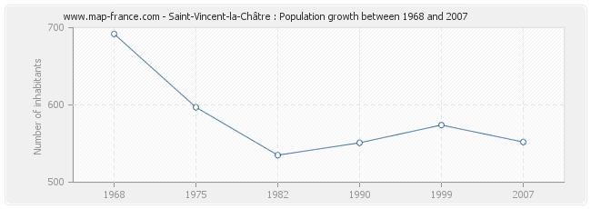 Population Saint-Vincent-la-Châtre