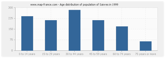 Age distribution of population of Saivres in 1999