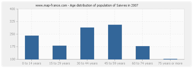 Age distribution of population of Saivres in 2007