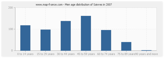Men age distribution of Saivres in 2007