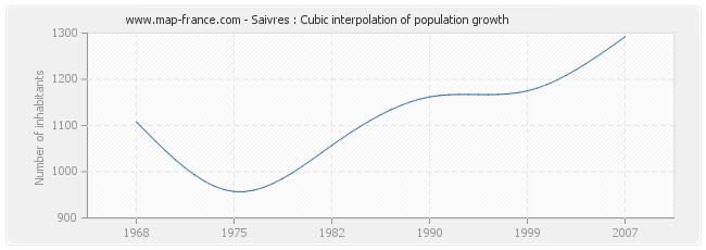 Saivres : Cubic interpolation of population growth