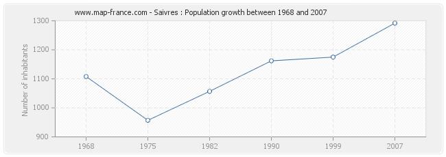Population Saivres