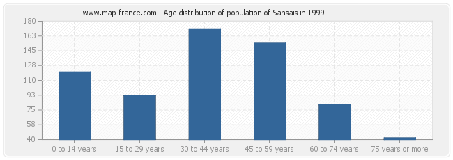 Age distribution of population of Sansais in 1999