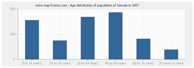 Age distribution of population of Sansais in 2007