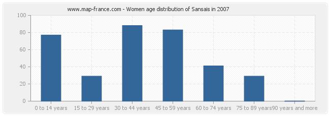 Women age distribution of Sansais in 2007