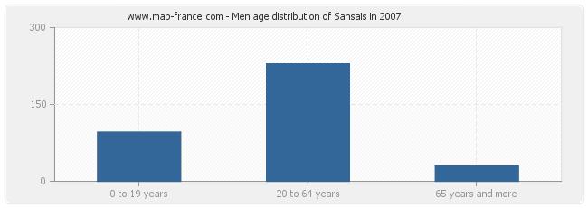 Men age distribution of Sansais in 2007