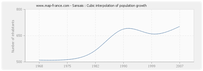 Sansais : Cubic interpolation of population growth