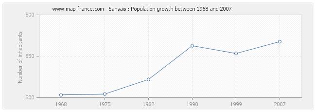 Population Sansais