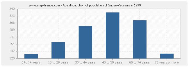 Age distribution of population of Sauzé-Vaussais in 1999
