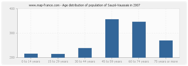 Age distribution of population of Sauzé-Vaussais in 2007