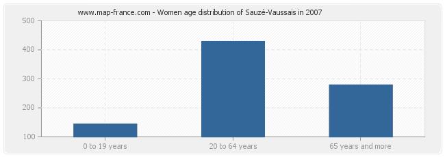Women age distribution of Sauzé-Vaussais in 2007