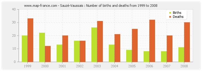 Sauzé-Vaussais : Number of births and deaths from 1999 to 2008