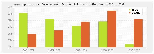 Sauzé-Vaussais : Evolution of births and deaths between 1968 and 2007