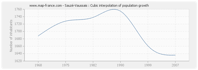Sauzé-Vaussais : Cubic interpolation of population growth